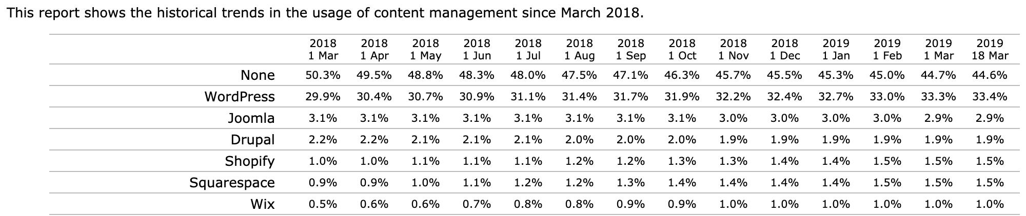 usage of CMS since 2018-2019